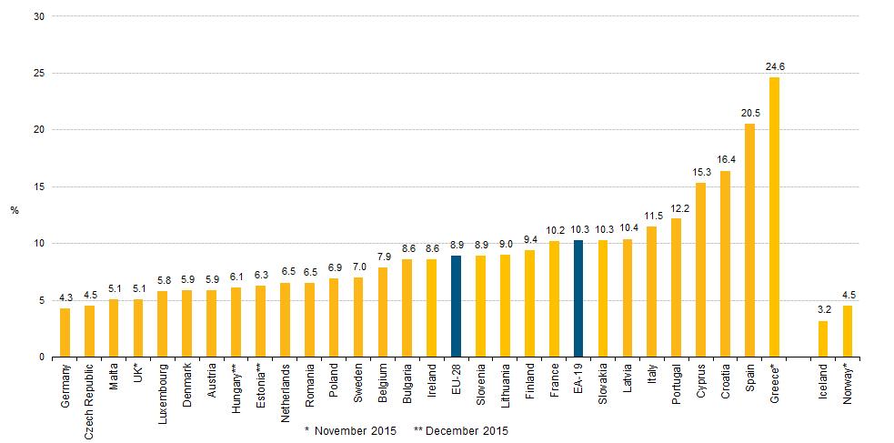 Unemployment_rates,_seasonally_adjusted,_January_2016