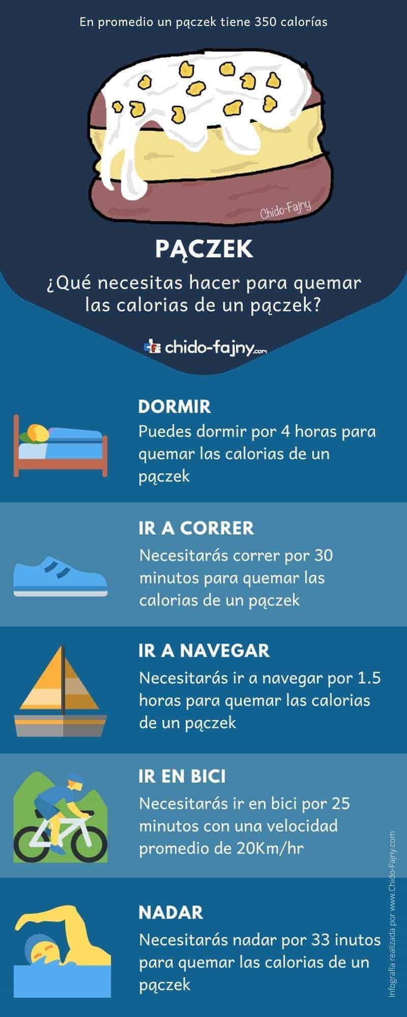 paczek-infographic-es-min